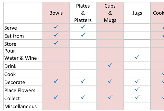 what-are-the-uses-of-pottery-dinnerware-and-cookware-sq